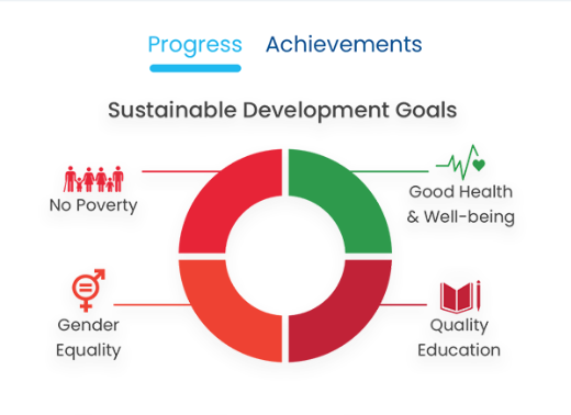 coloured graph showing icons of the Sustainable Development Goals and progress towards each
